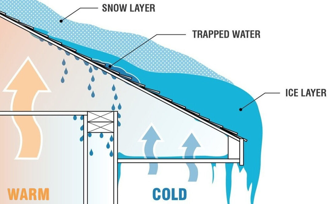 Ice Dams:  Causes and Prevention